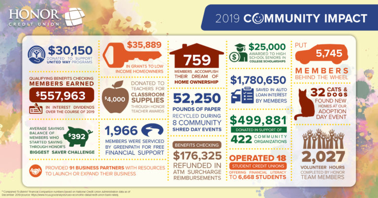 image showing how honor credit union supported members and communities in 2019