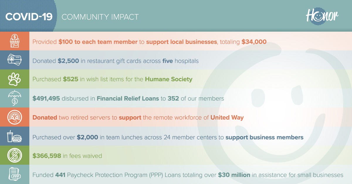 image describing the financial details of how honor credit union helped members during the covid-19 pandemic with its financial relief package