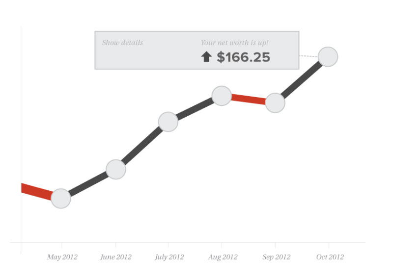 image of a sample chart from moneydesktop showing net worth tracking
