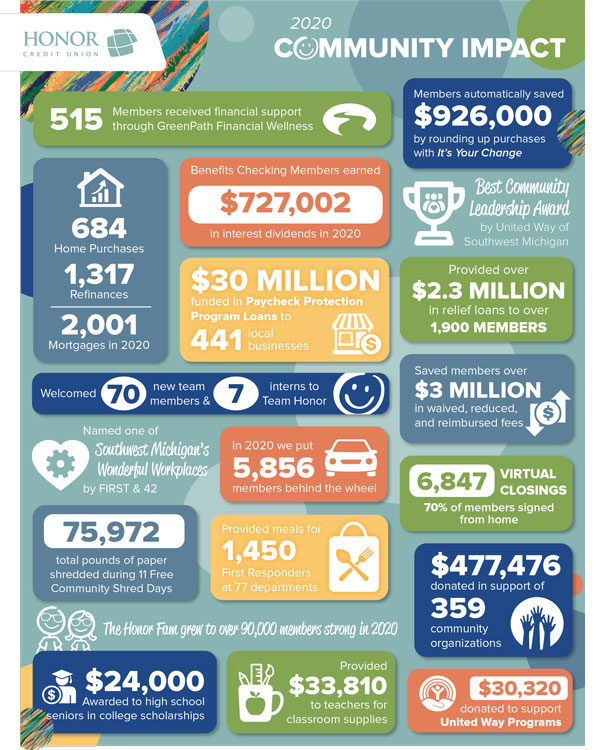 image featuring statistics from honor credit union's 2020 community impact report